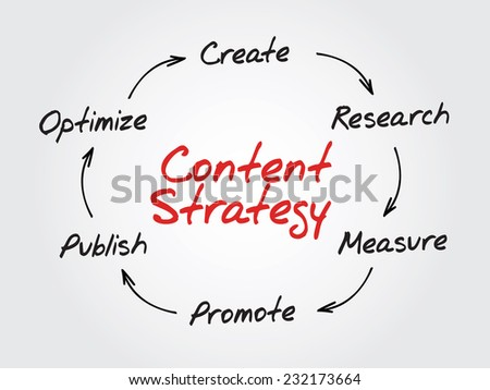 Handwriting of Content Strategy concept, SEO, diagram process charts - stock vector