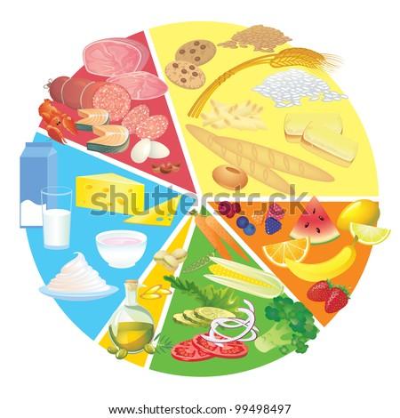 Healthy Eating Food Plate