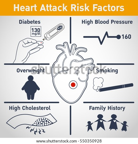 the risk factors of heart attack Symptoms of a heart attack and  doesn't mean you aren't at risk for heart disease there are many factors that can increase a woman's risk of heart.