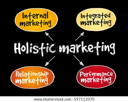 the holistic maketing concept