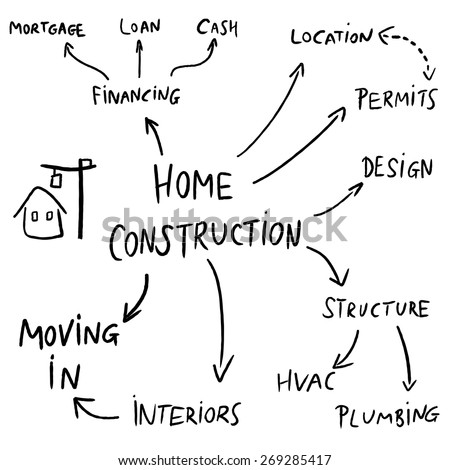 Home construction mind map flowchart - text doodle related to house development.