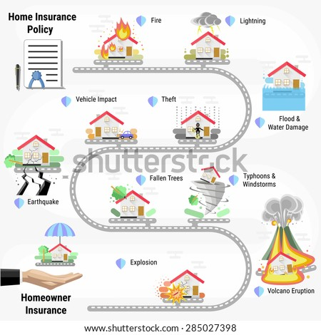Home Insurance Policy Infographic. Disaster windstorm, explosion, flood, volcano, earthquake, theft, accident car, fallen tree, lightning. Agent house. - stock vector
