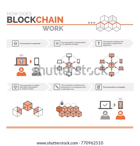 How Does Blockchain Work Cryptocurrency Secure Stock ...