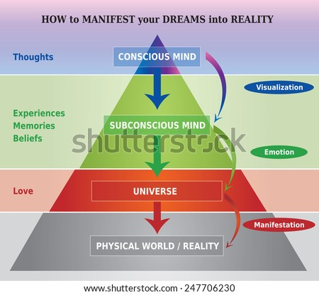 How to Manifest Dreams into Reality Diagram / Illustration - stock vector