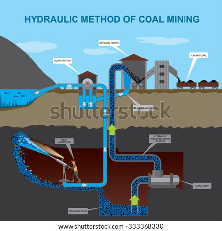 hydraulic method of coal mining infographics - stock vector