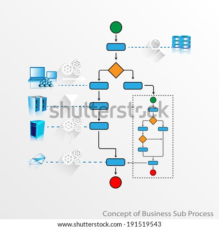 Illustration of a main process calling sub process and responding calling service through main process by connecting various enterprise and legacy system services with data filter, transformation etc.