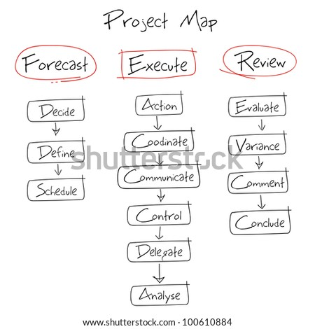 illustration of hand drawn diagram for project diagram - stock vector