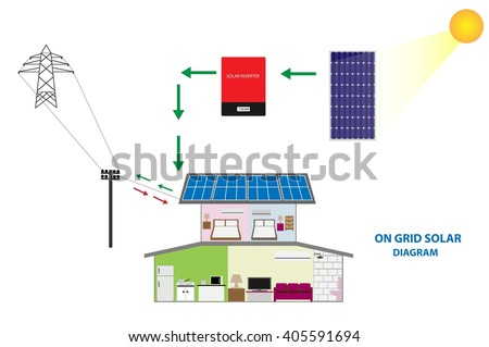 Illustration of solar on grid system for sale and self consumption , renewable energy concept - stock vector