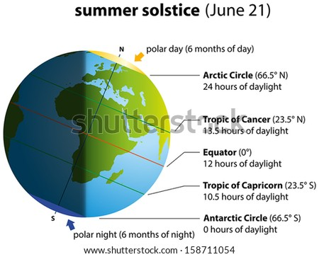 Illustration of summer solstice on june 21. Globe with continents, sunlight and shadow.