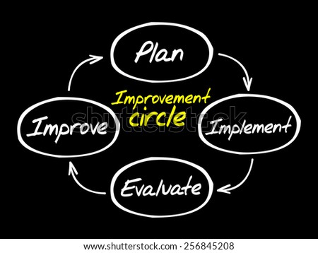 Improvement circle of plan, implement, evaluate, improve, business concept - stock vector