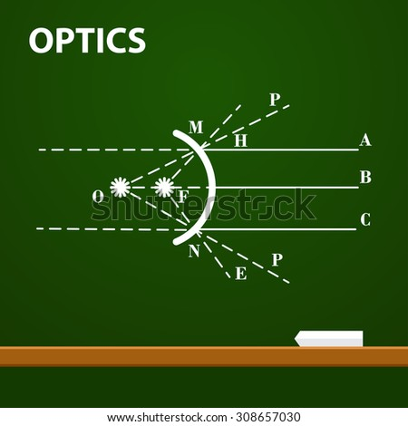 Infographic. Physics. Geometrical optics on chalkboard background. School vector illustration. Scientific drawings