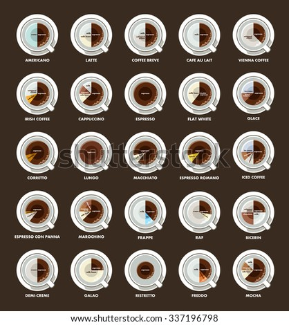 Infographic with coffee types. Recipes, proportions. Coffee menu. Vector illustration - stock vector