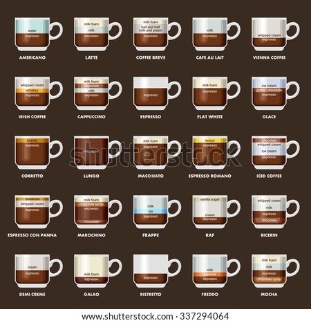 What Are The Different Types Of Coffee Drinks