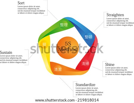 Infographic with 5S Method performed by colored elements - stock vector