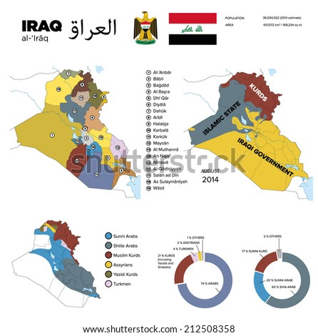 Infographics: Governorates od Iraq, area controlled by ISIS and Kurds, religious and ethnic composition  - stock vector