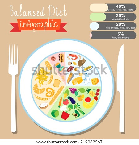 Infographics On The Topic Of Healthy Eating Balanced Diet EPS 10