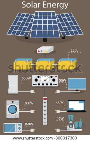 infographics receipt, processing, accumulating and consumption of of solar electric power. Solar panels, transformers and batteries. Home appliances. - stock vector