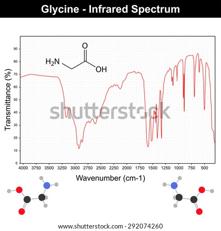 Infrared spectra example on grid - glycine molecule IR spectrum, 2d vector on white background, eps 8 - stock vector
