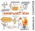 Innovation concept. Chart with keywords  and hand-drawn figures - stock photo