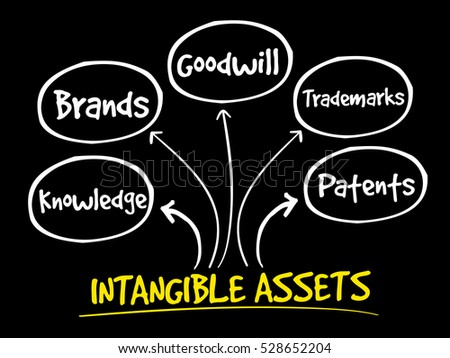 intangible asset Following two previous articles on tangible non-current assets published in the may 2015 and june 2015 issues of fm study notes, we now consider intangible.