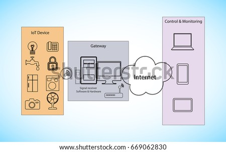 Internet Of Things Architecture Design, Vector Illustration