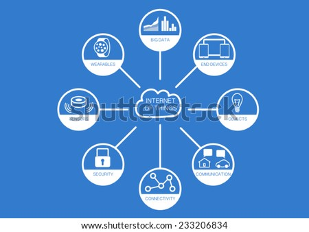 Internet of things with flat design with components wearables, security, big data, analytics, objects, sensors, communication and mobile devices - stock vector