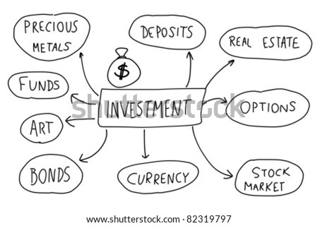 Investment - mind map. Handwritten graph with important types of investing. - stock vector