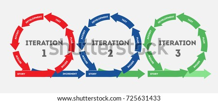 Iteration concept life cycle product development stock vector iteration the concept of life cycle of product development diagram of life cycle of ccuart Choice Image