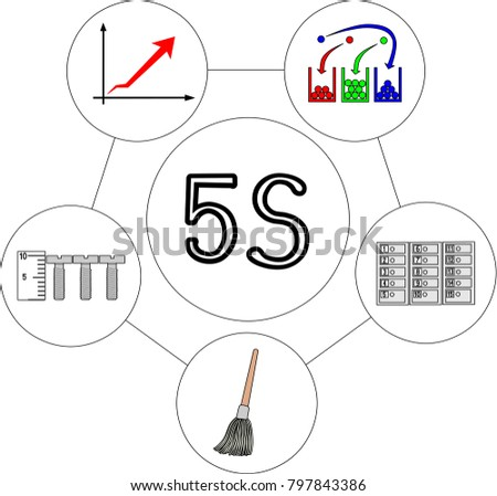 japanese systems of 5s 5s is a workplace organization method that uses a a precursor development to the japanese system of management was outlined by alexey gastev's development and.