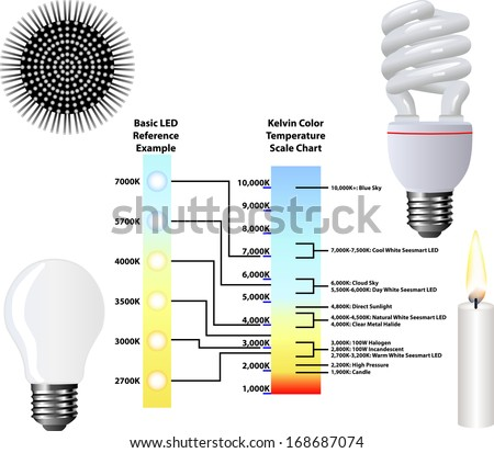 Kelvin Color Temperature Scale Chart - stock vector