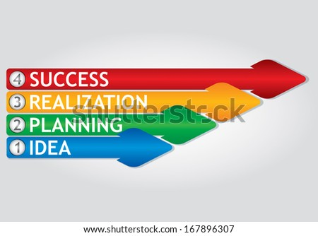 Key of success - four steps to ideal strategy