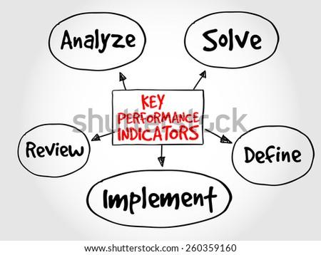 Key performance indicators mind map, business diagram management concept - stock vector
