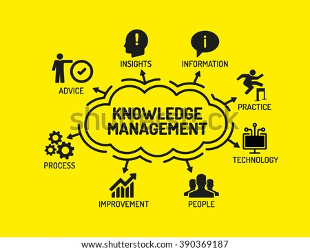Knowledge Management Stock Images Royalty Free Images