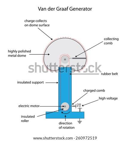 Labeled Diagram Van Der Graaf Generator Stock Vector 260972519