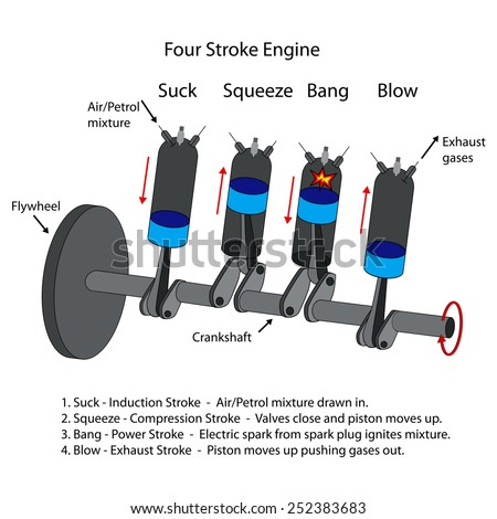 internal combustion engine stock images royalty images labelled diagram of four stroke internal combustion engine