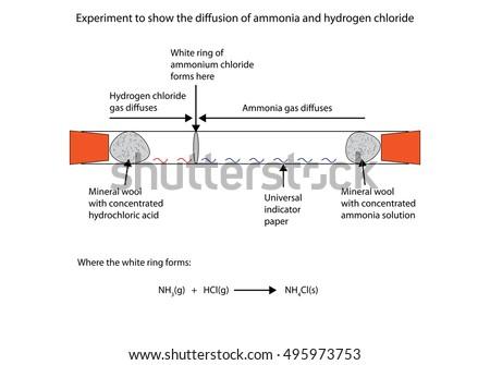 Ammonium Chloride Electron Diagram House Wiring Diagram Symbols