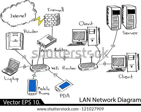 Lan network diagram vector illustrator sketched stock vector lan network diagram vector illustrator sketched eps 10 ccuart Images