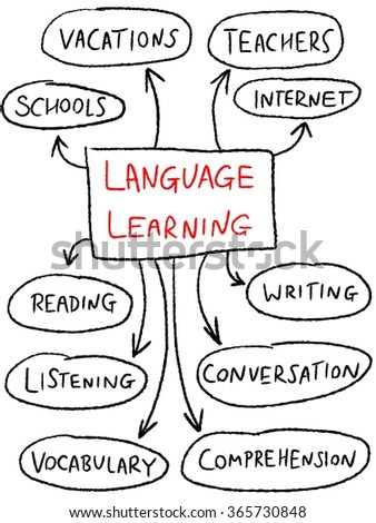 Language learning mind map - education doodle illustration. - stock vector