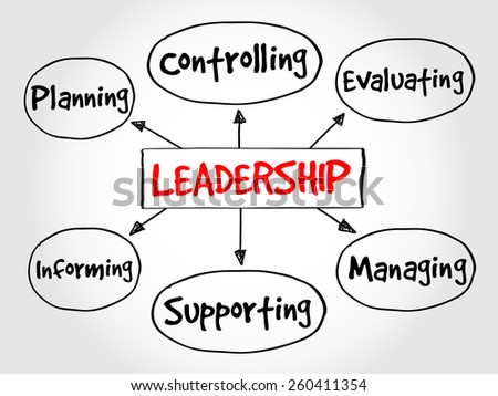 Leadership mind map, business management strategy concept  - stock vector