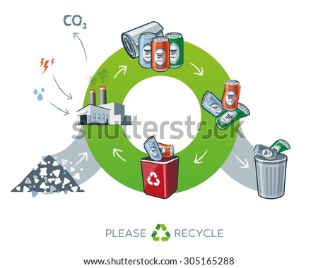 Life cycle of metal recycling simplified scheme in cartoon style showing transformation of raw material to metal cans. Energy and water is needed in factory while producing the carbon dioxide waste.  - stock vector