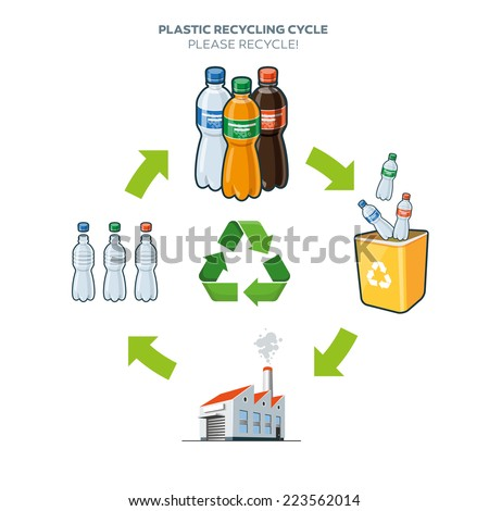 Life cycle of plastic bottle recycling simplified scheme illustration in cartoon style  - stock vector