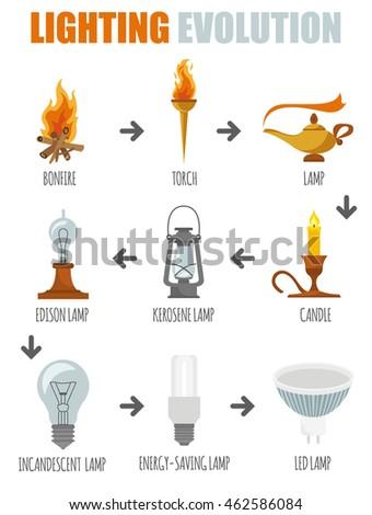Lighting elements icon set. Evolution of light. Vector illustration  sc 1 st  Shutterstock & Lighting Elements Icon Set Evolution Light Stock Vector 462586084 ... azcodes.com