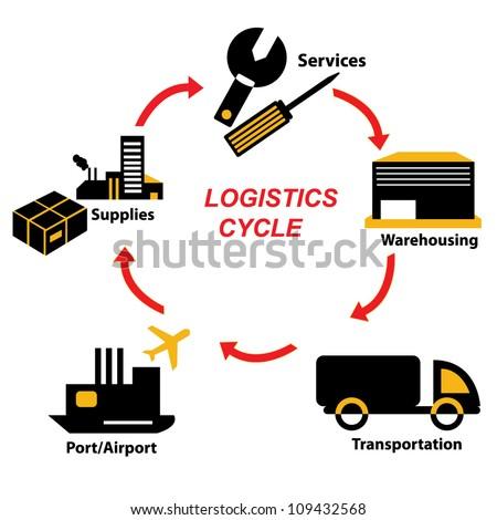 maximizing the life cycle logistics through