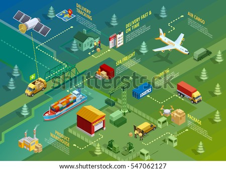 Logistics isometric infographics with titles of delivery distribution transportation processes and elements vector illustration