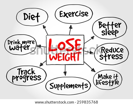 Lose weight mind map concept - stock vector