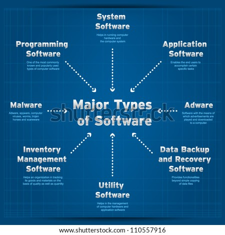 major types of software diagram - Types Of Software Diagrams