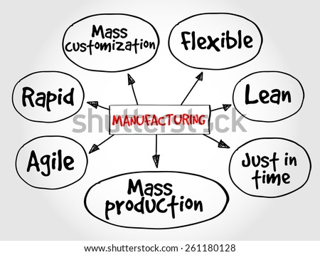 Manufacturing management mind map, business concept - stock vector