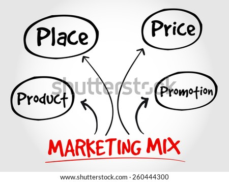 Marketing Mix  Place in Four Ps
