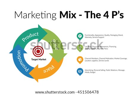 Marketing Mix - Product, Price, Place & Promotion