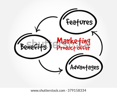 Marketing product offer mind map flowchart business concept for presentations and reports